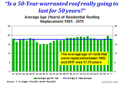 Residential Roofing Replacement Graph